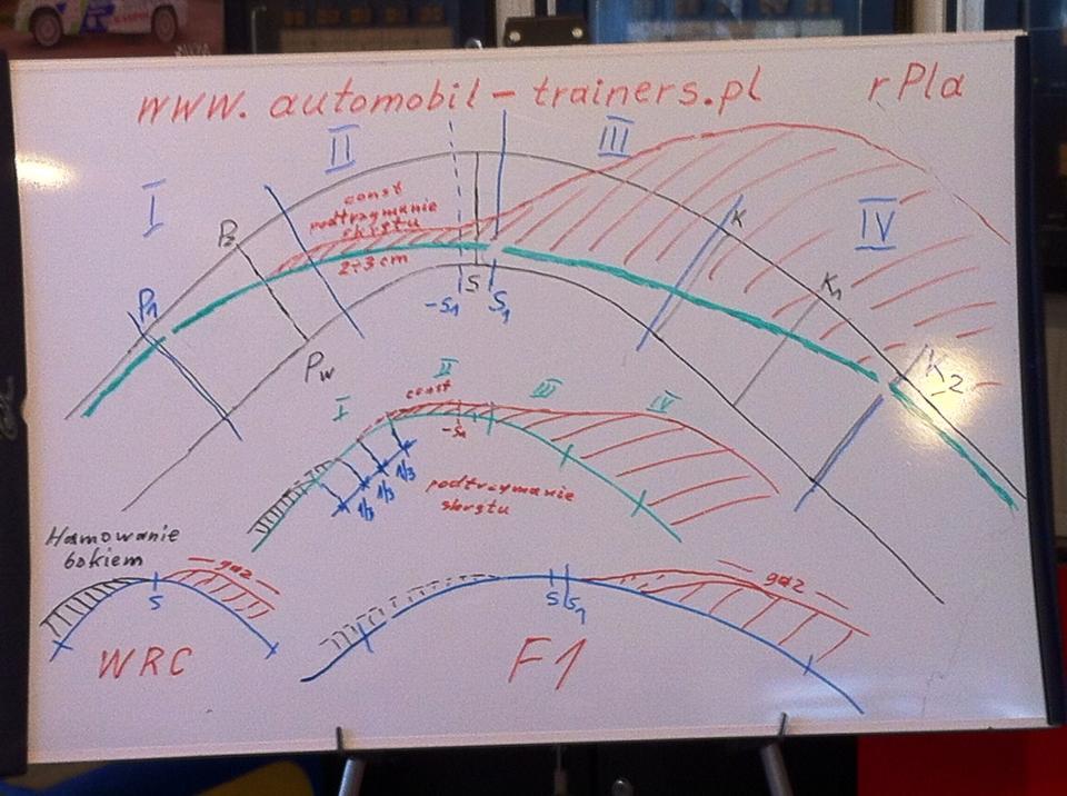 Porównanie technik jazdy w systemach: techniki klasyczne, WRC, F1